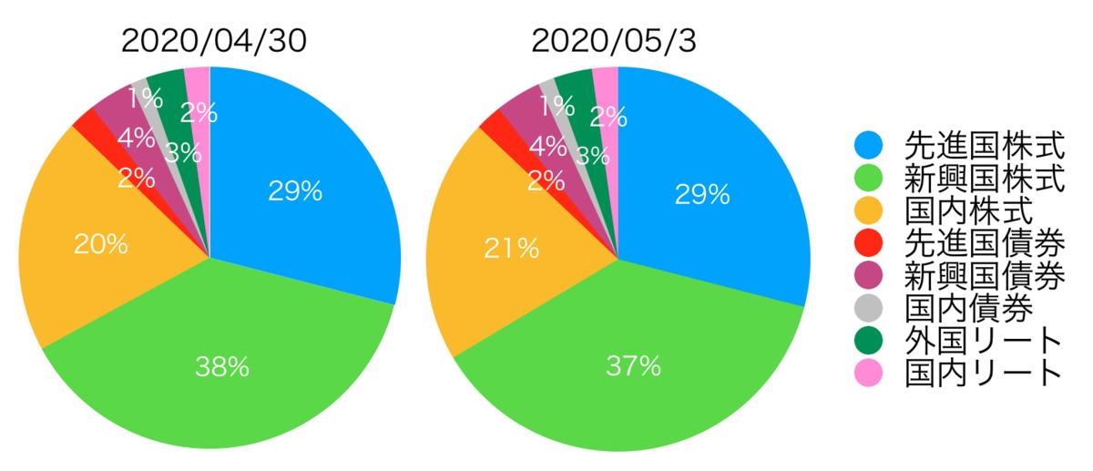 f:id:accumulationstrategies:20200531212241p:plain