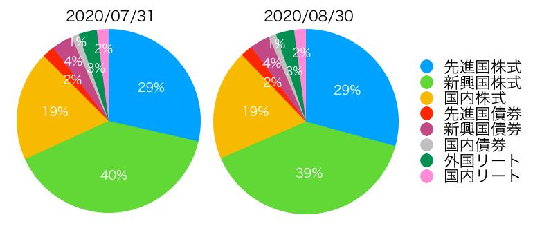 f:id:accumulationstrategies:20200830093048p:plain