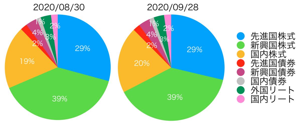 f:id:accumulationstrategies:20200927111121p:plain