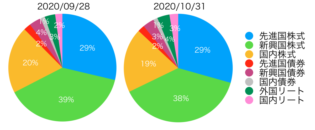 f:id:accumulationstrategies:20201101091341p:plain