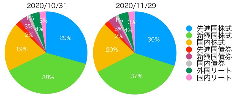 f:id:accumulationstrategies:20201129142222p:plain
