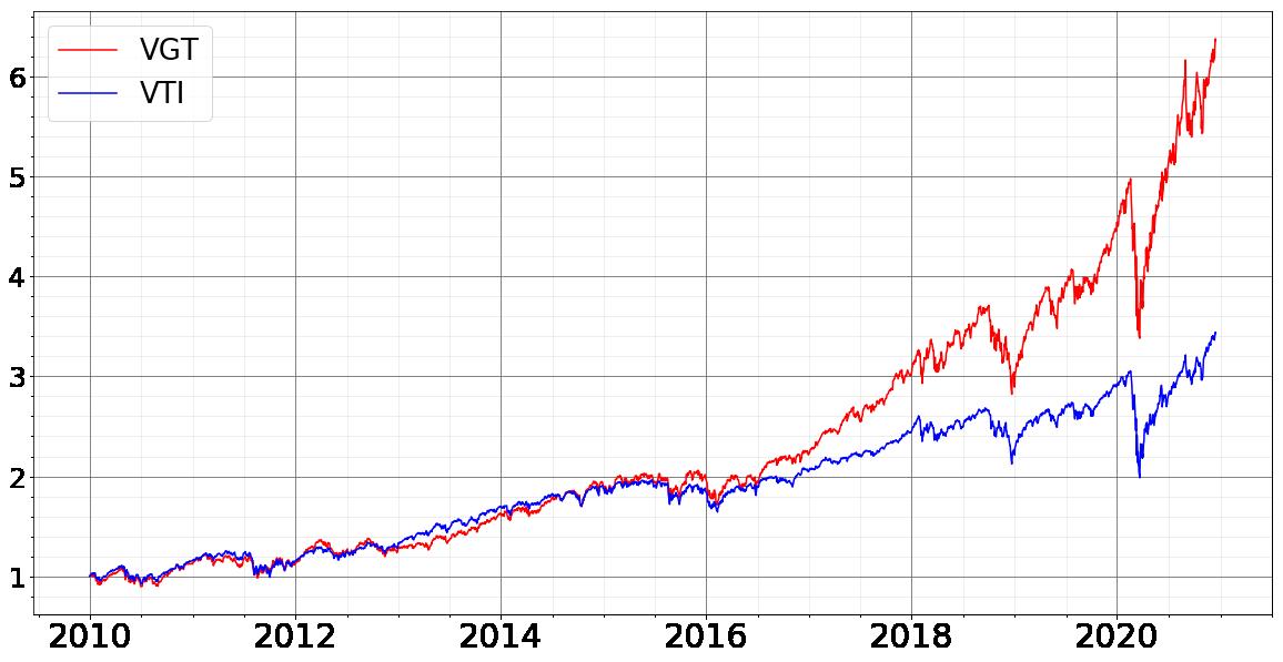f:id:accumulationstrategies:20201220105859p:plain