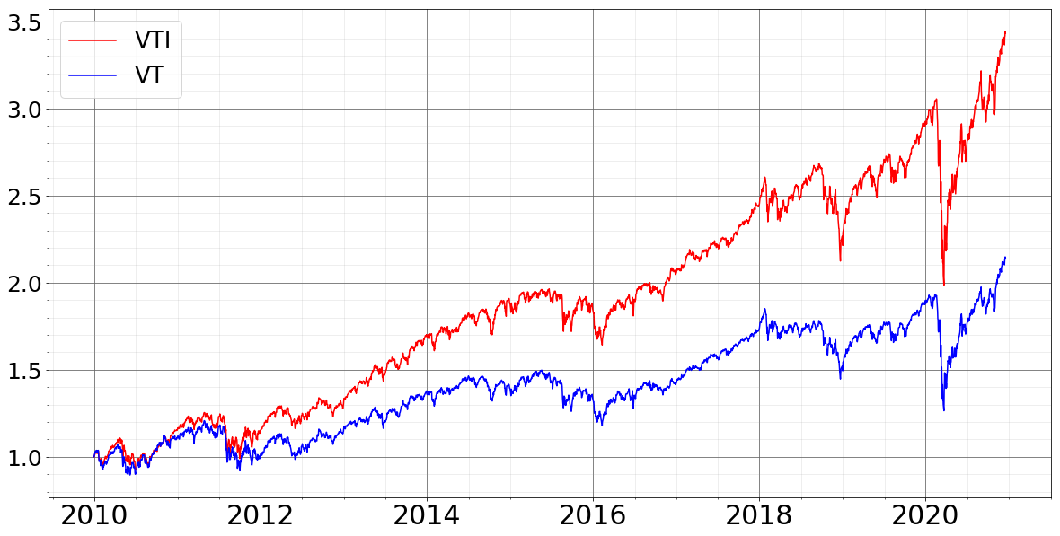 f:id:accumulationstrategies:20201220111129p:plain