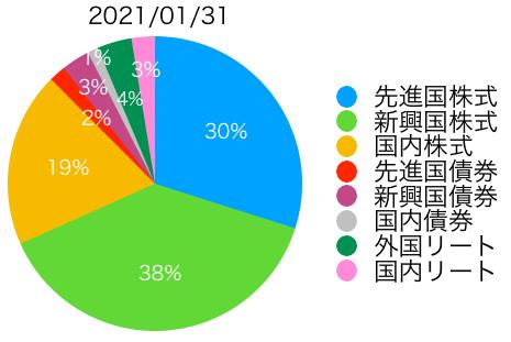 f:id:accumulationstrategies:20210131083450p:plain