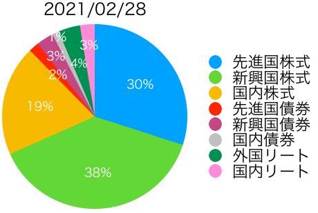 f:id:accumulationstrategies:20210228115235p:plain