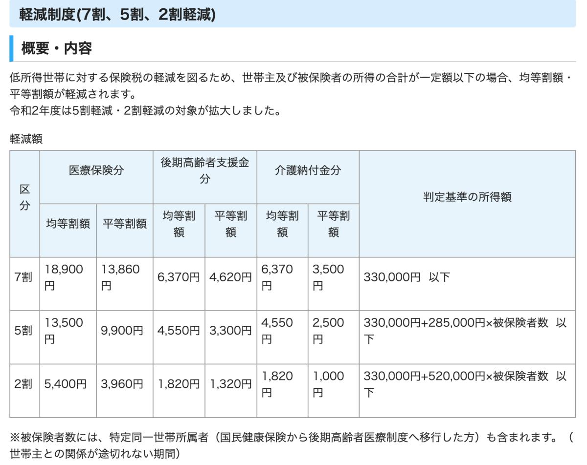 f:id:accumulationstrategies:20210314211535p:plain