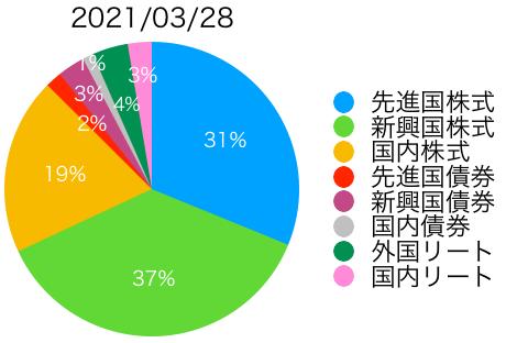f:id:accumulationstrategies:20210328105234p:plain