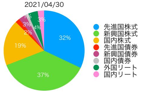 f:id:accumulationstrategies:20210501082242p:plain