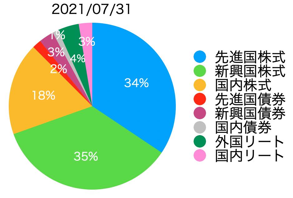 f:id:accumulationstrategies:20210801164623p:plain