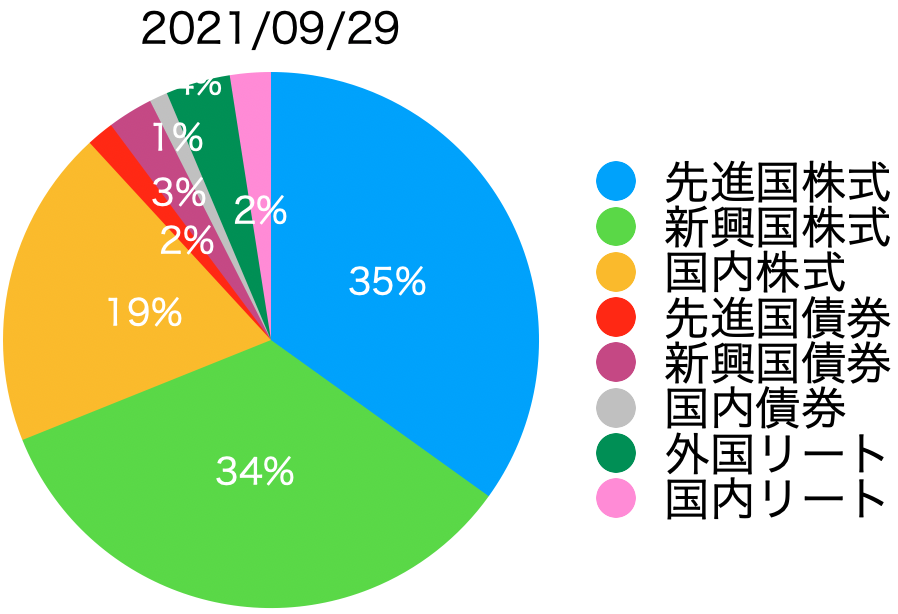 f:id:accumulationstrategies:20210929152128p:plain