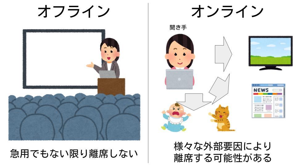 オンラインとオフラインの離席のしやすさの違い