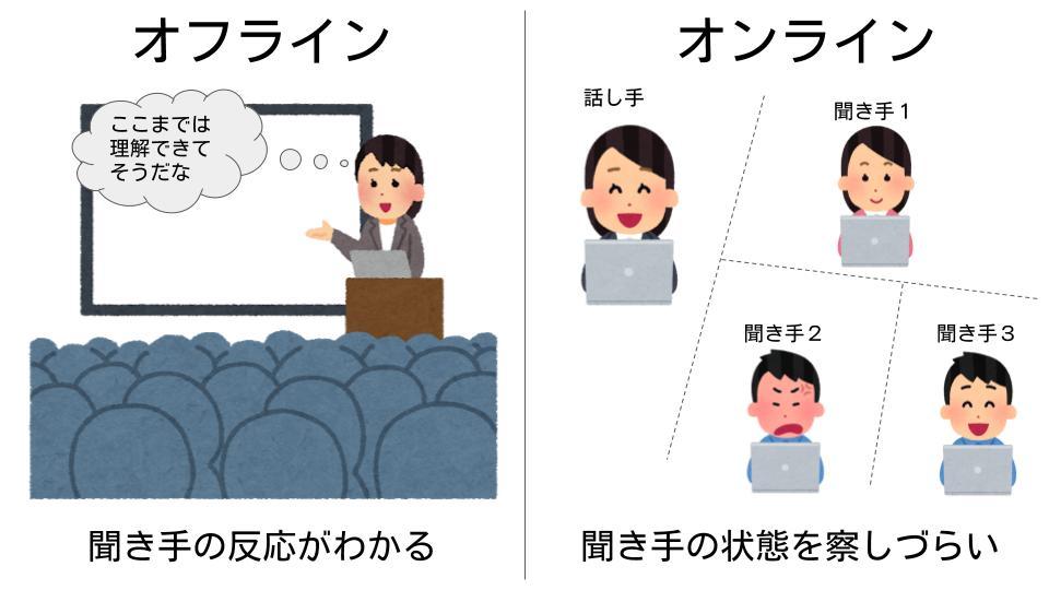 オンラインとオフラインの聞き手の反応の察しやすさの違い