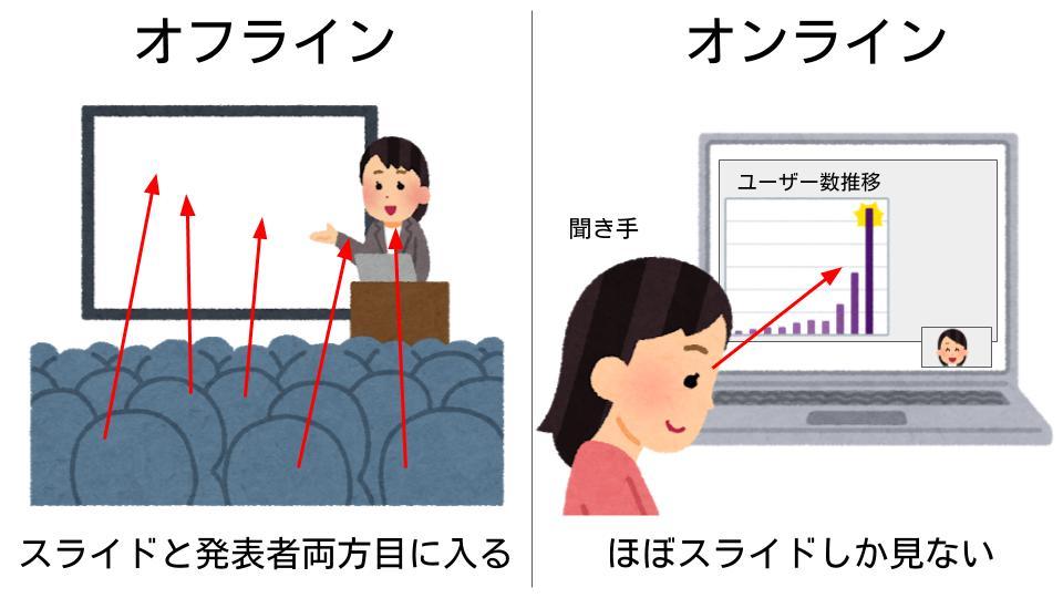 オンラインとオフラインの聞き手の視線の違い