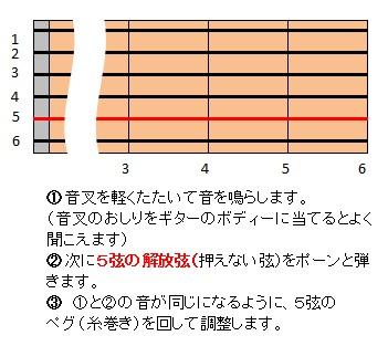 5弦のチューニング
