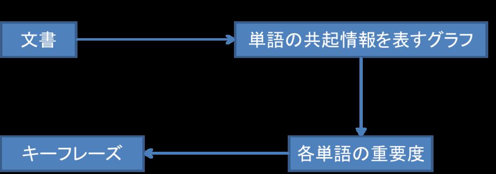 f:id:acro-engineer:20181217200127p:plain