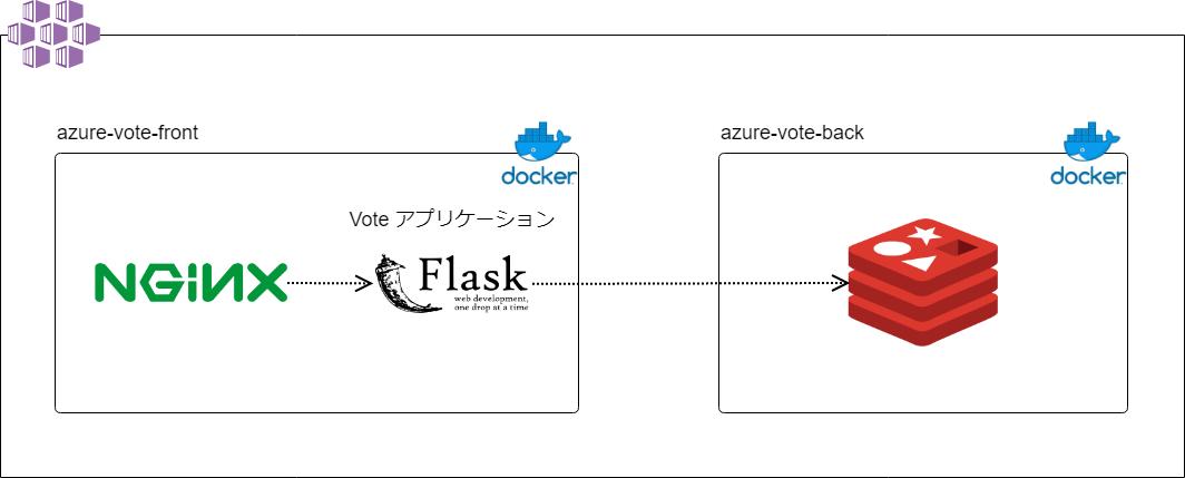 Voteアプリケーション構成