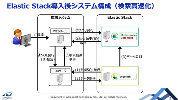 Elastic Stack導入後システム構成