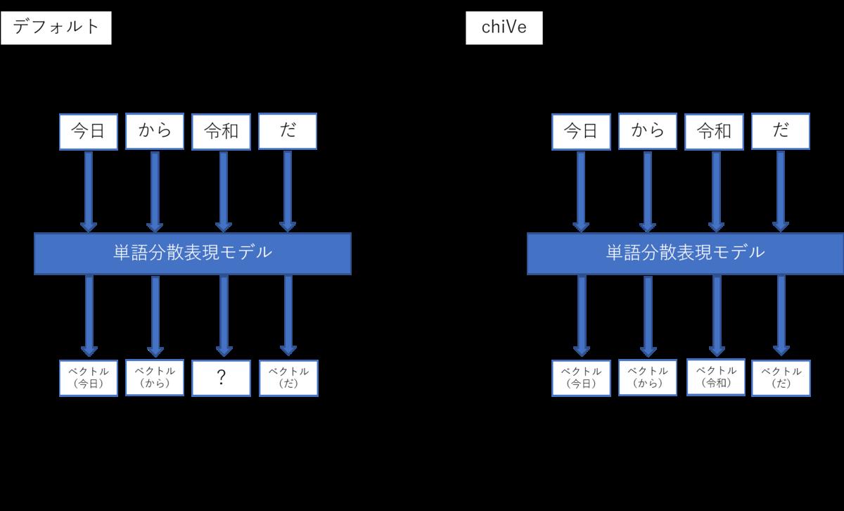 f:id:acro-engineer:20200603075346p:plain