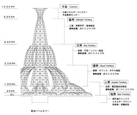 tokyo babel tower