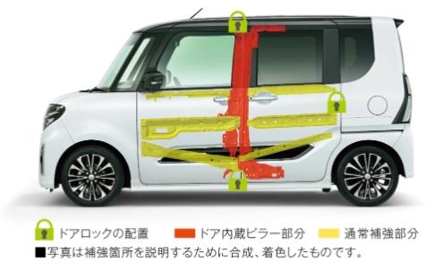 ピラー内蔵スライドドア  フロントドア後端部とリヤスライドドア前端部に、通常鋼板の3倍以上の強度を持つ「超高張力鋼板」を使用したピラーを内蔵。フロントドアの上下と、リヤスライドドアにロックを配置し、ボディとしっかり結合することで、ドアがピラーの役割を果たし、ピラーのある運転席側と同等の強度・剛性を確保しました。さらに、フロントドア、リヤスライドドアにインパクトビームを配置。乗員への衝撃を緩和します。