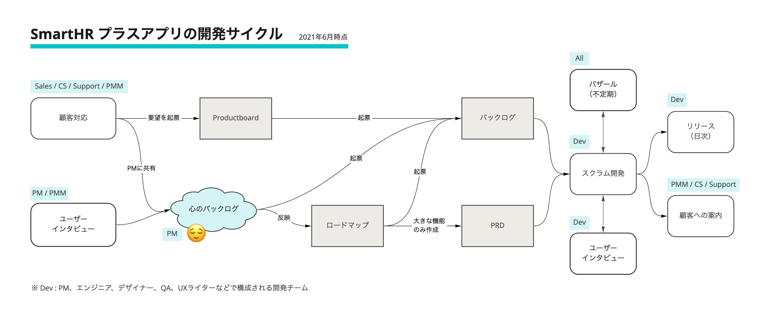 SmartHR本体の開発サイクル