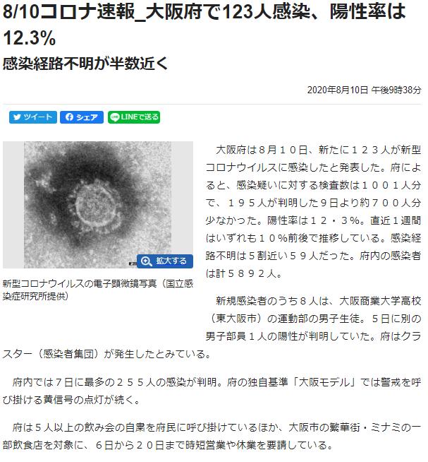 8/10コロナ速報_大阪府で123人感染、陽性率は12.3%