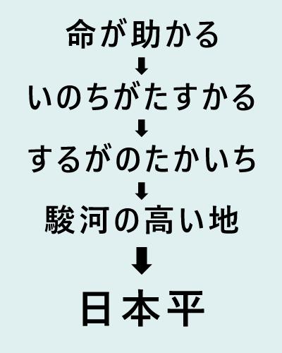 f:id:adoi:20210817120753p:plain