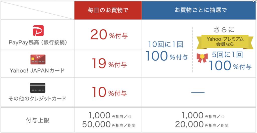 PayPay決済利用毎に最大20%戻ってくるキャンペーン内容