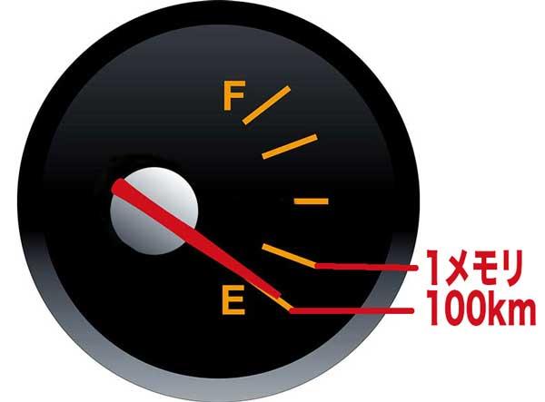 ガソリンメーターでの走行距離を算出