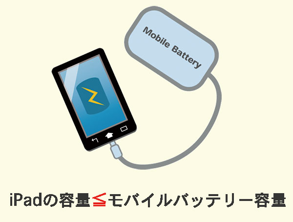iPadとモバイルバッテリーの容量図