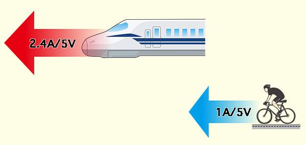 新幹線と自転車のスピード比較