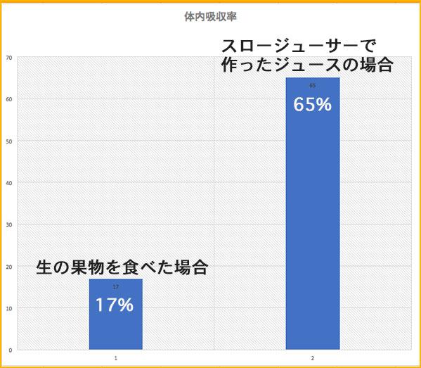 体内吸収率の比較表