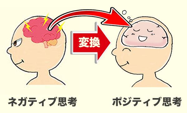 ネガティブ思考をポジティブ思考に変換するイメージ