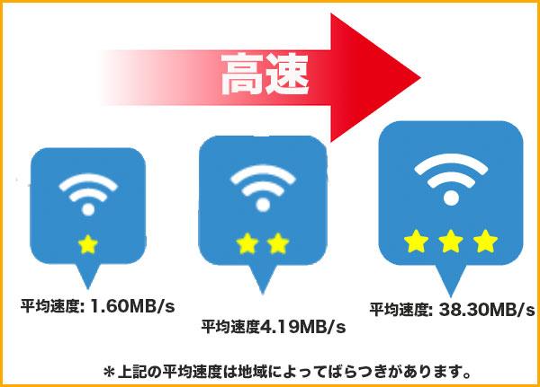 タウンWi-Fiの平均速度