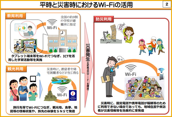 総務省のWi-Fi拡張案内