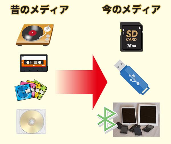 音楽を記録するメディアの変化画像