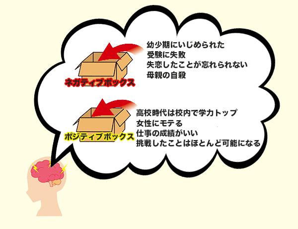 ネガテイブボックスとポジティブボックスのイメージ図