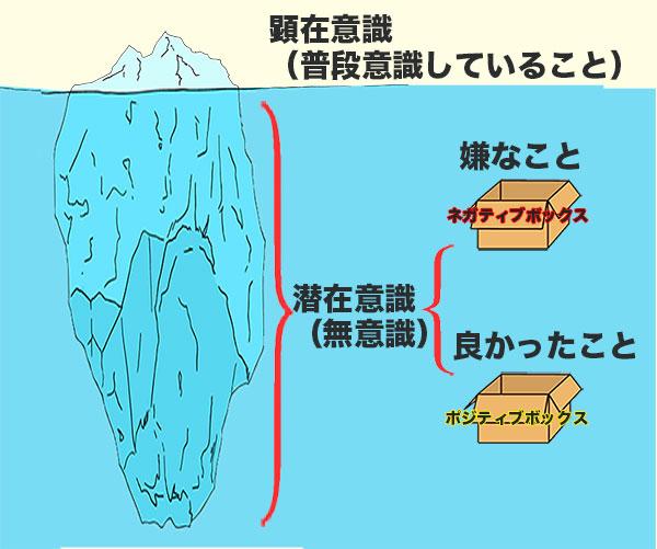 顕在意識と潜在意識の仕組み(氷山の一角)