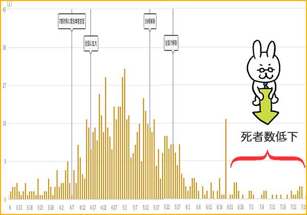 新型コロナの死者数グラフ