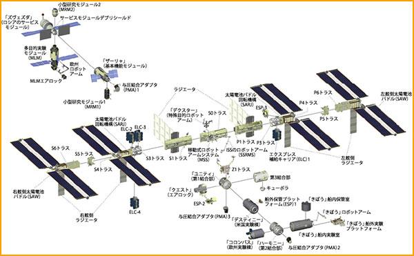 国際宇宙ステーションのマップ