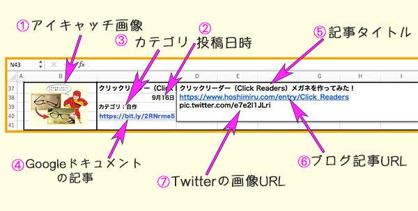 エクセルでブログ記事を管理する項目の説明画像
