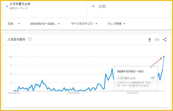 曇り止めの検索数のグラフ