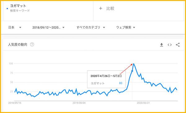 ヨガマットの検索グラフ(Google Trend)
