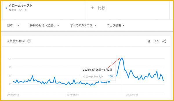 GoogleTrendでのクロームキャストの検索グラフ