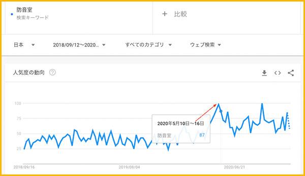 GoogleTrendでの防音室の検索グラフ