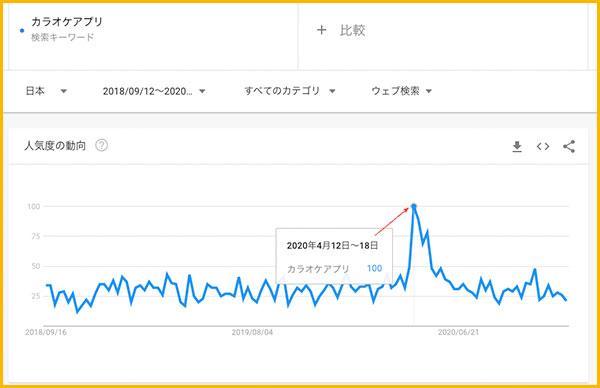 GoogleTrendでの「カラオケアプリ」の検索グラフ
