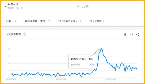 GoogleTrendでの「PCマイク」の検索グラフ