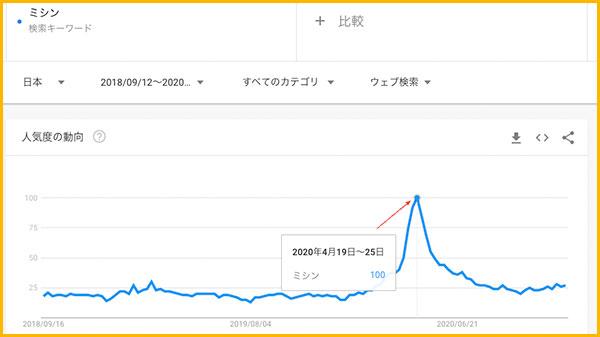 GoogleTrendでの「ミシン」の検索グラフ