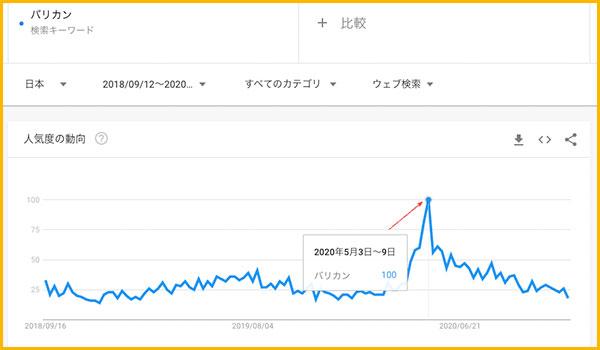 GoogleTrendでの「バリカン」の検索グラフ