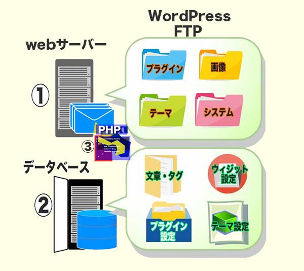 WordPressを作動させるサーバー